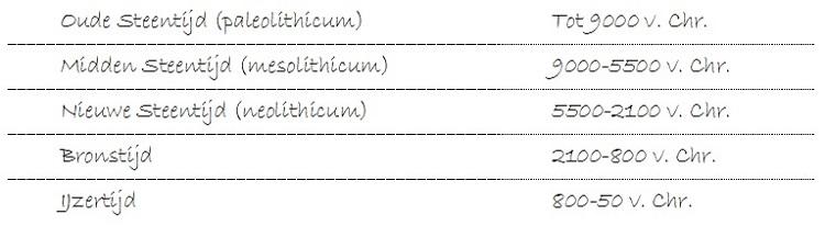 Tabel met de indeling van de Prehistorie met jaartallen voor Nederland